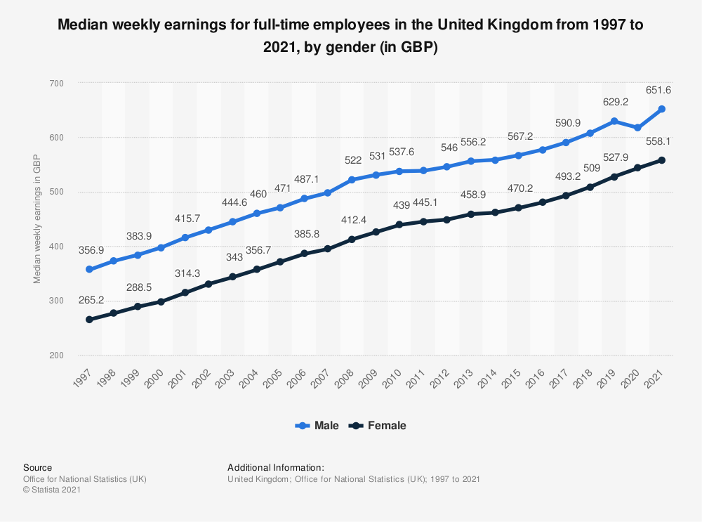 Statistic: Median weekly earnings for full-time employees in the United Kingdom from 1997 to 2020, by gender (in GBP)   Statista
