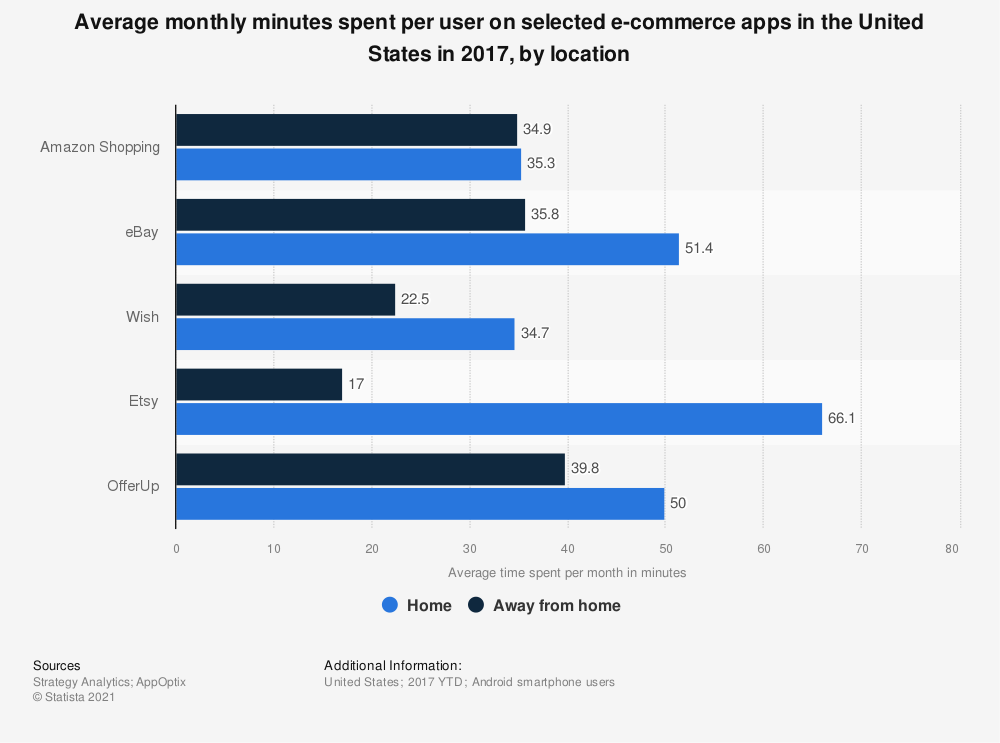 Statistic: Average monthly minutes spent per user on selected e-commerce apps in the United States in 2017, by location | Statista