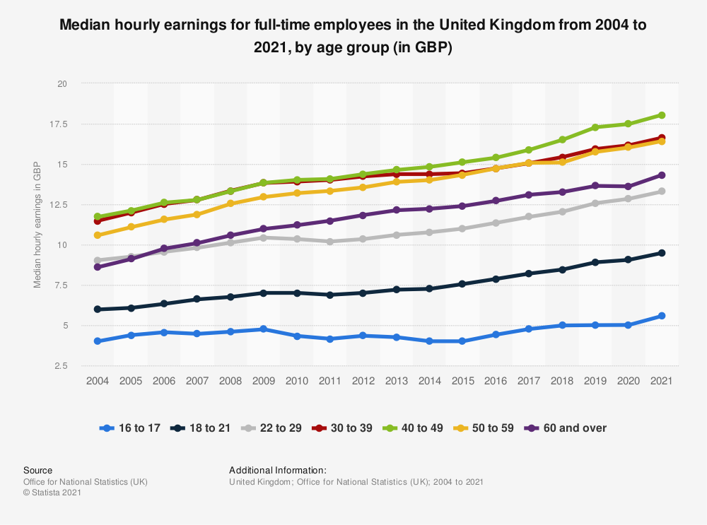 Statistic: Median weekly earnings (full-time) in the United Kingdom (UK) 2017, by age group and gender (in GBP)* | Statista