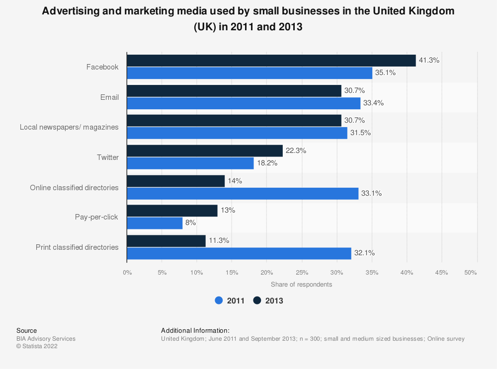 Statistic: Advertising and marketing media used by small businesses in the United Kingdom (UK) in 2011 and 2013 | Statista