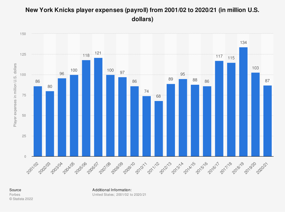 Statistic: New York Knicks player expenses (payroll)* from 2001/02 to 2018/19 (in million U.S. dollars) | Statista