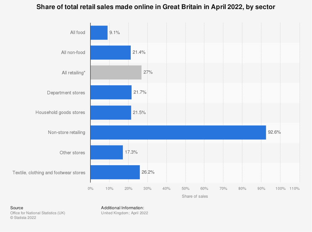Statistic: Share of total retail sales made online in the United Kingdom (UK) in May 2019, by sector | Statista