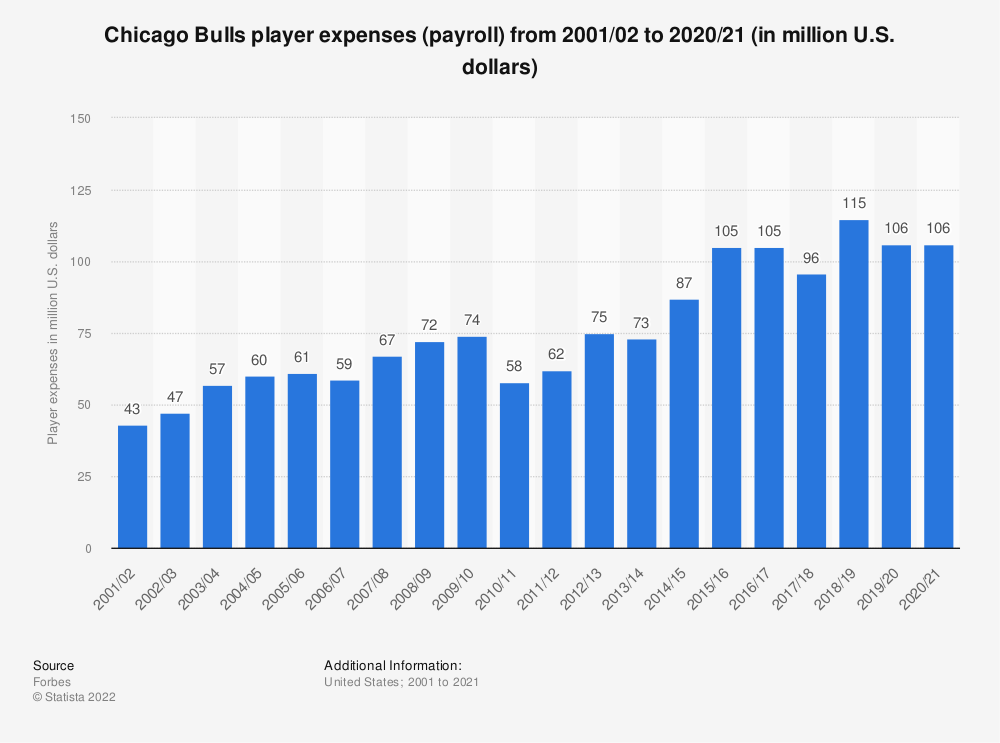 Statistic: Chicago Bulls player expenses (payroll) from 2001/02 to 2019/20 (in million U.S. dollars) | Statista