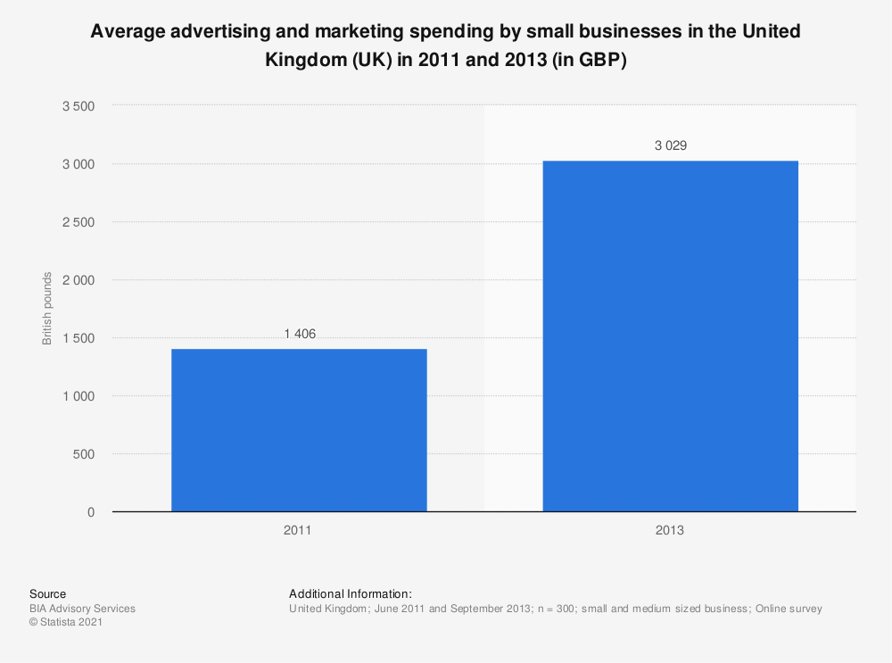 Statistic: Average advertising and marketing spending by small businesses in the United Kingdom (UK) in 2011 and 2013 (in GBP) | Statista