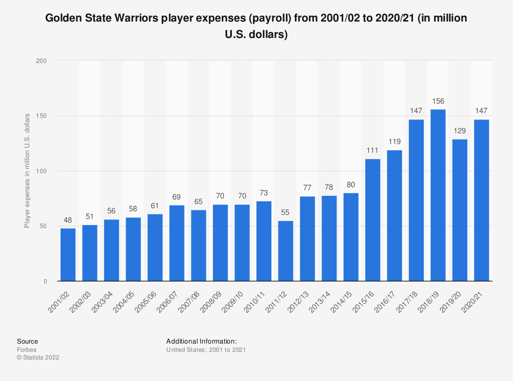 Statistic: Golden State Warriors player expenses (payroll) from 2001/02 to 2019/20 (in million U.S. dollars) | Statista