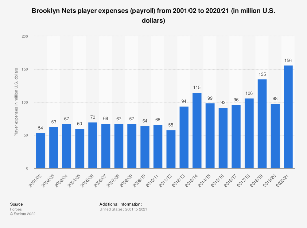 Statistic: Brooklyn Nets player expenses (payroll) from 2001/02 to 2019/20 (in million U.S. dollars) | Statista