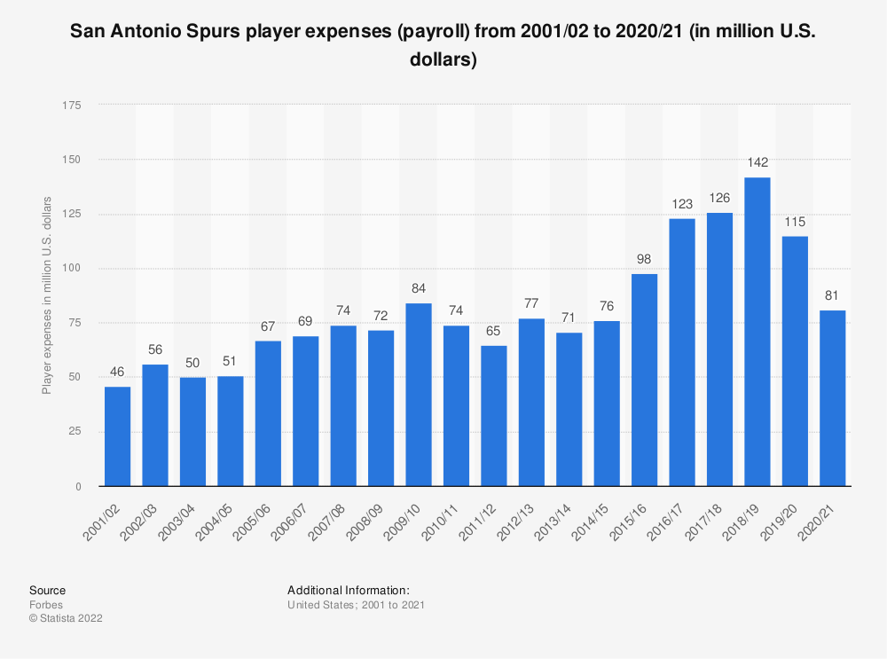 Statistic: San Antonio Spurs player expenses (payroll)* from 2001/02 to 2017/18 (in million U.S. dollars) | Statista