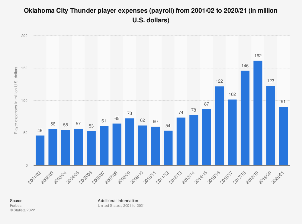 Statistic: Oklahoma City Thunder player expenses (payroll) from 2001/02 to 2019/20 (in million U.S. dollars)   Statista