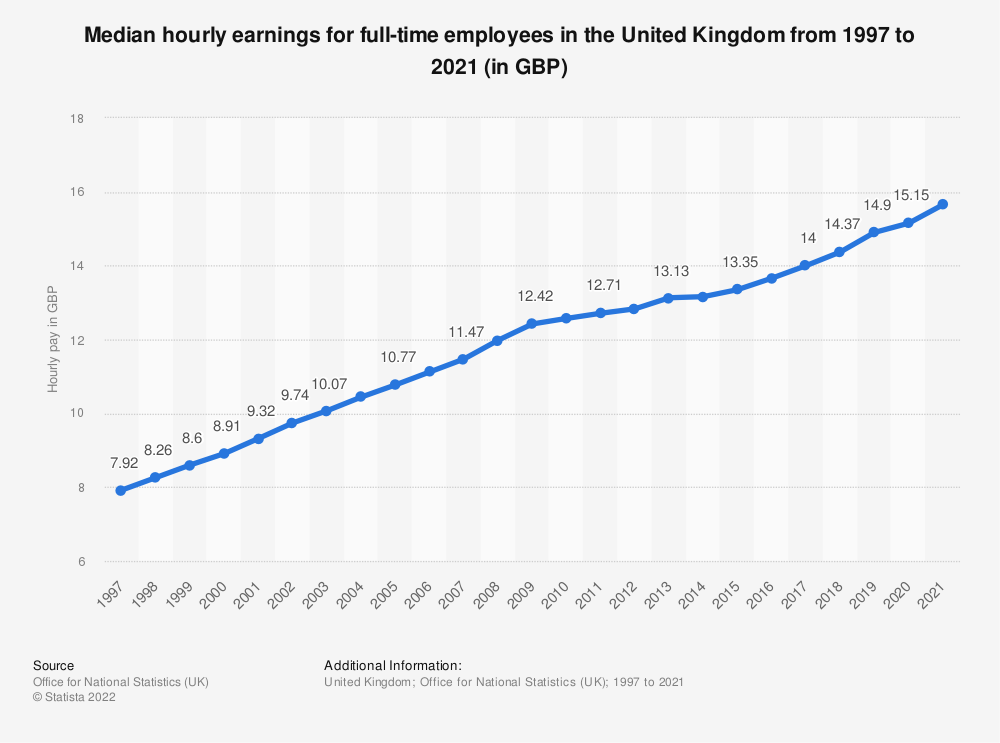 Statistic: Median hourly earnings for full-time employees in the United Kingdom from 1997 to 2020 (in GBP) | Statista