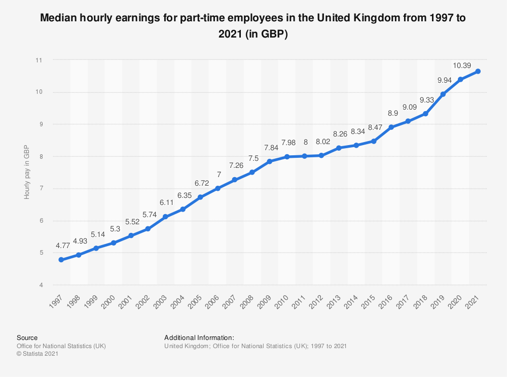Statistic: Median hourly earnings for part-time employees (excluding overtime pay and hours) in the United Kingdom (UK) from 2006 to 2018 (in GBP)* | Statista