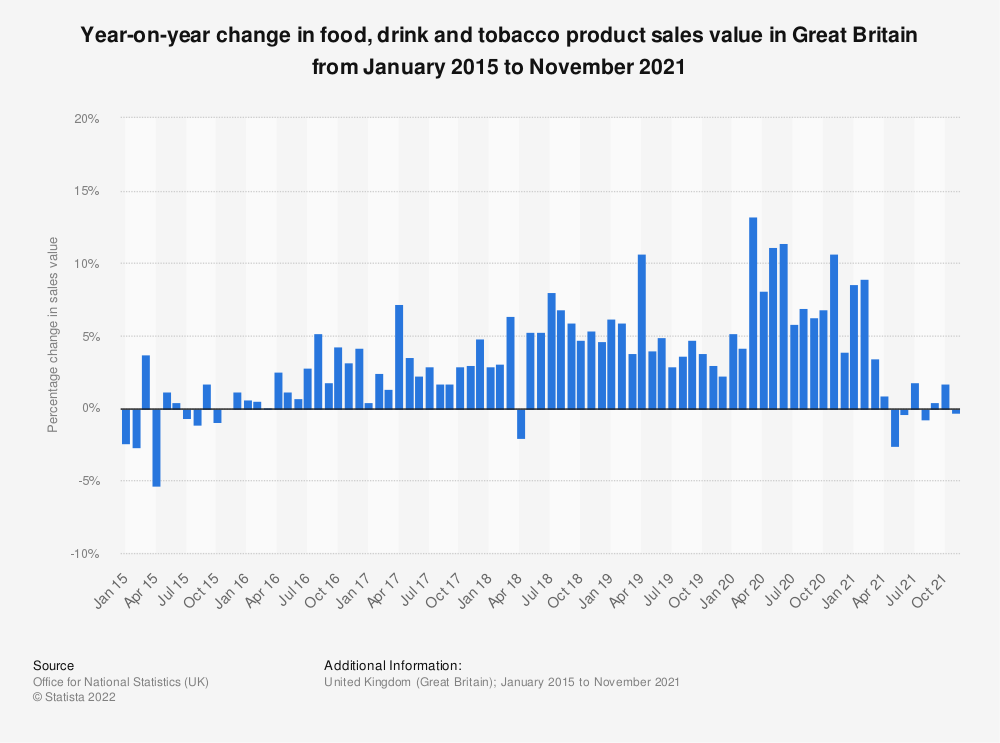 Statistic: Year-on-year change in food, drink and tobacco product sales value in Great Britain from January 2015 to October 2020 | Statista