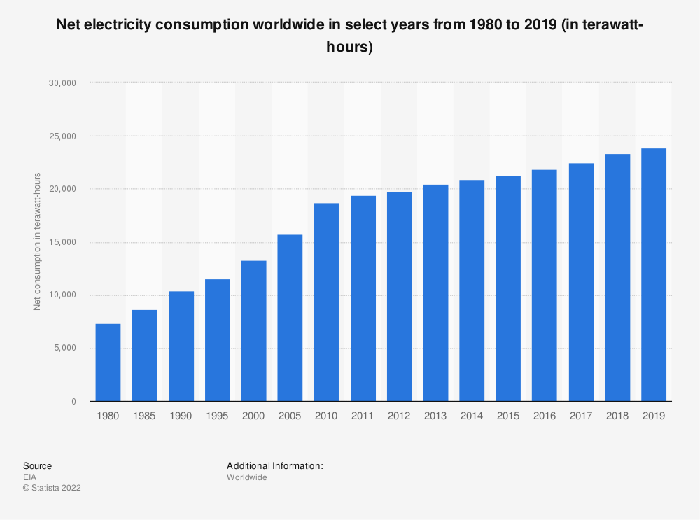 Statistic: Consumption of electricity worldwide from 1980 to 2015 (in billion kilowatt hours) | Statista