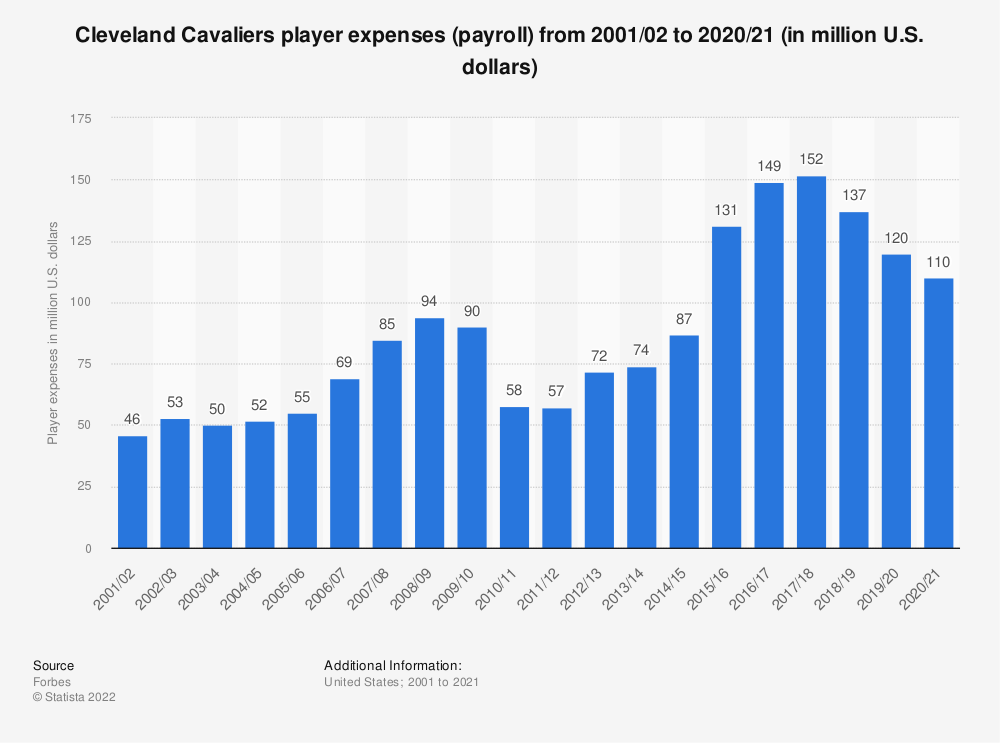 Statistic: Cleveland Cavaliers player expenses (payroll)* from 2001/02 to 2018/19 (in million U.S. dollars) | Statista