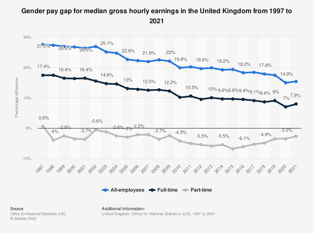 Statistic: Gender pay gap for median gross hourly earnings in the United Kingdom from 1997 to 2020 | Statista