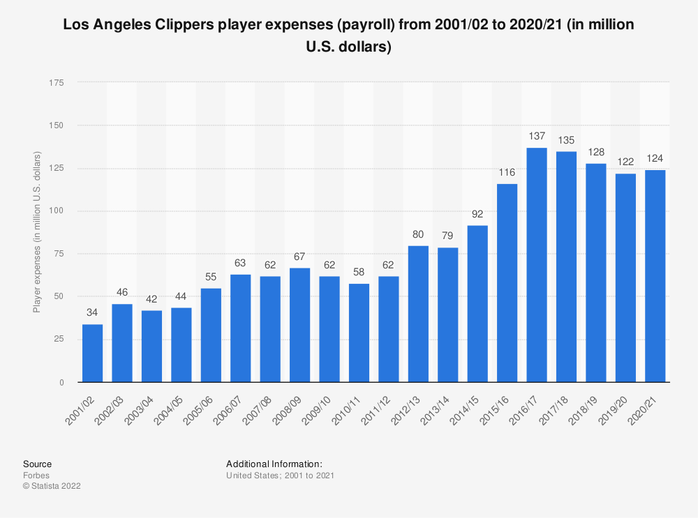 Statistic: Los Angeles Clippers player expenses (payroll)* from 2001/02 to 2017/18 (in million U.S. dollars) | Statista
