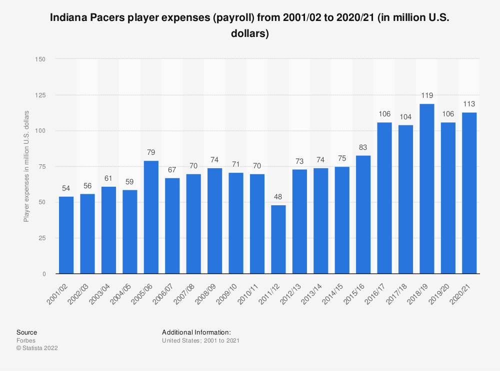 Statistic: Indiana Pacers player expenses (payroll)* from 2001/02 to 2018/19 (in million U.S. dollars) | Statista