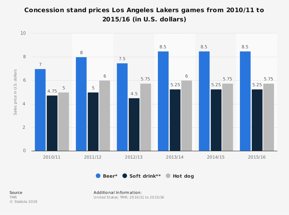 Statistic: Concession stand prices Los Angeles Lakers games from 2010/11 to 2015/16 (in U.S. dollars) | Statista