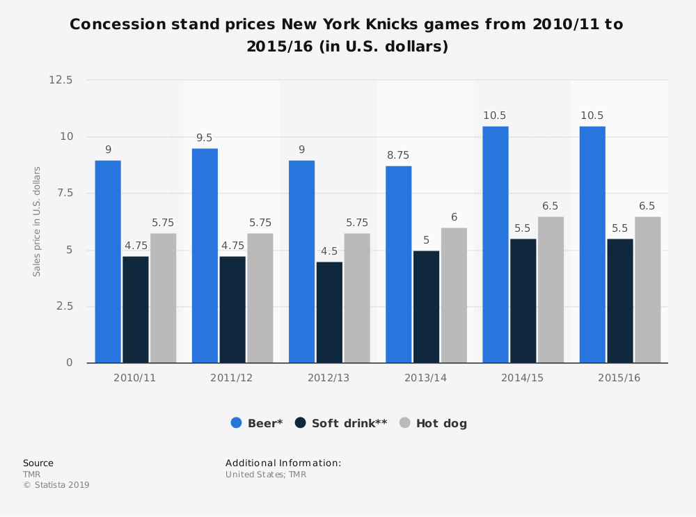 Statistic: Concession stand prices New York Knicks games from 2010/11 to 2015/16 (in U.S. dollars) | Statista