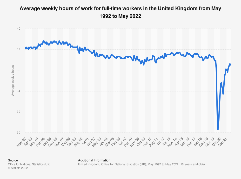 Statistic: Average weekly hours of work for full-time workers in the United Kingdom from May 1992 to August 2021   Statista