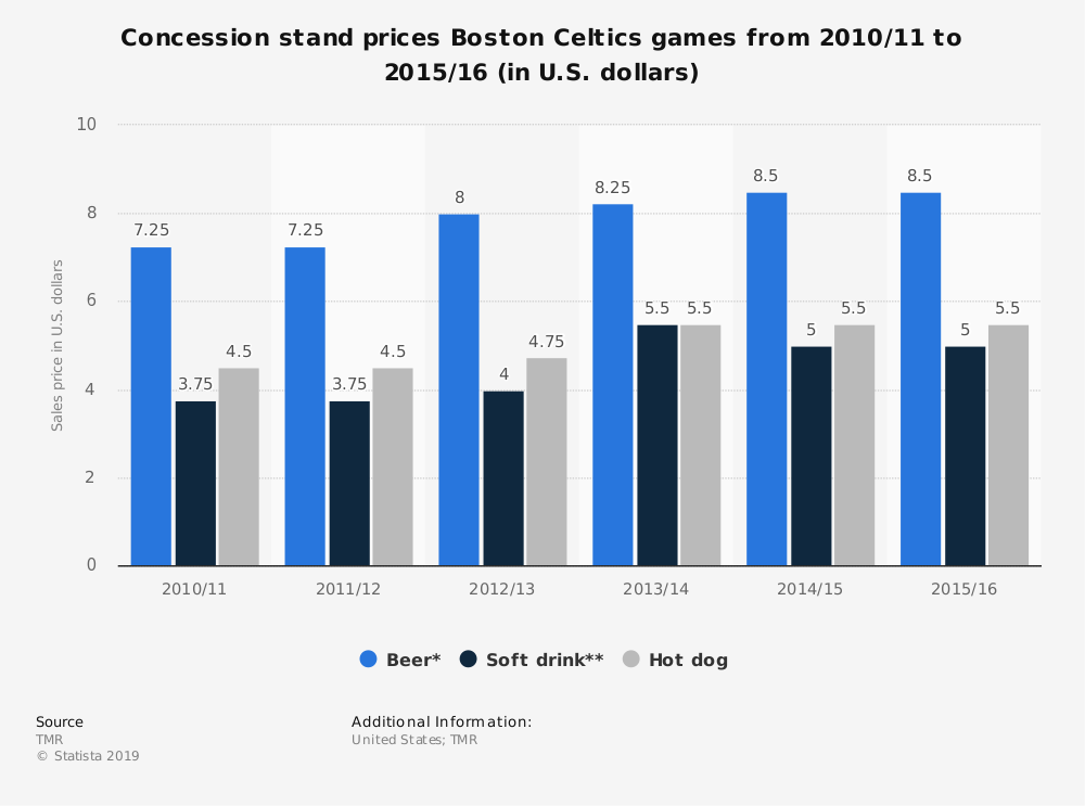 Statistic: Concession stand prices Boston Celtics games from 2010/11 to 2015/16 (in U.S. dollars) | Statista