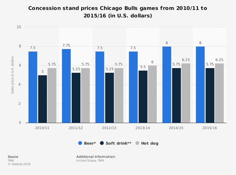 Statistic: Concession stand prices Chicago Bulls games from 2010/11 to 2015/16 (in U.S. dollars) | Statista