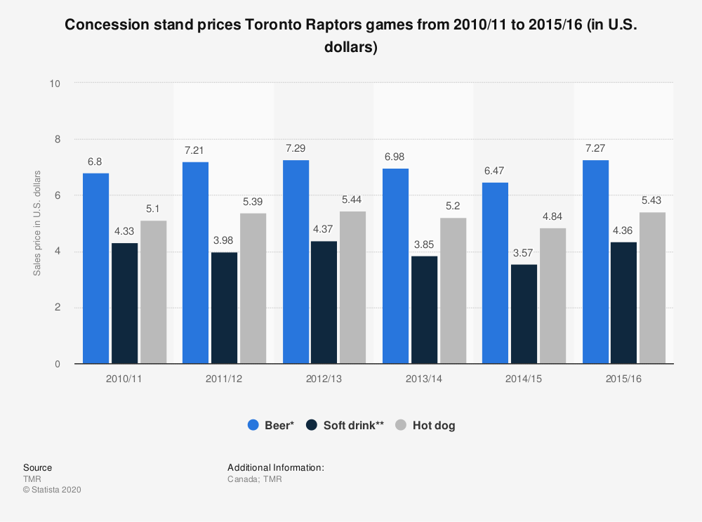 Statistic: Concession stand prices Toronto Raptors games from 2010/11 to 2015/16 (in U.S. dollars) | Statista