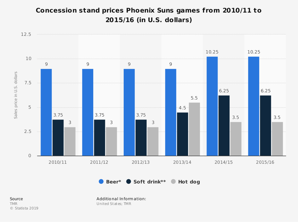 Statistic: Concession stand prices Phoenix Suns games from 2010/11 to 2015/16 (in U.S. dollars) | Statista