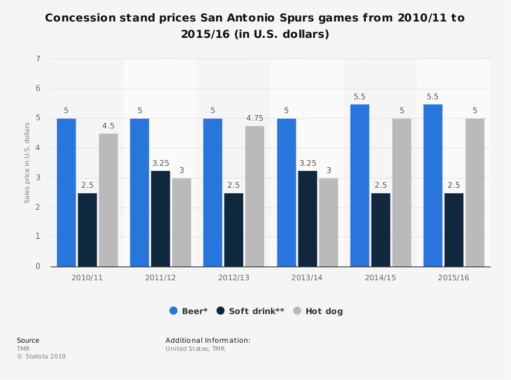 Statistic: Concession stand prices San Antonio Spurs games from 2010/11 to 2015/16 (in U.S. dollars) | Statista