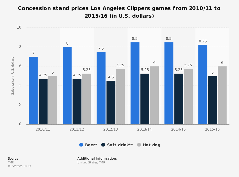 Statistic: Concession stand prices Los Angeles Clippers games from 2010/11 to 2015/16 (in U.S. dollars) | Statista