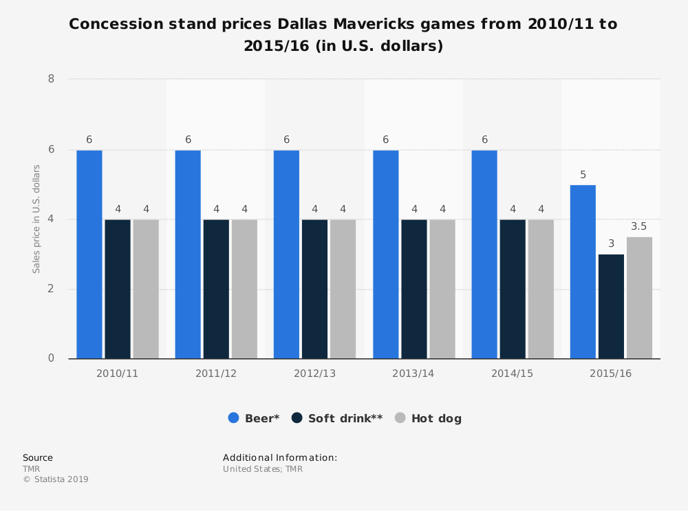Statistic: Concession stand prices Dallas Mavericks games from 2010/11 to 2015/16 (in U.S. dollars) | Statista