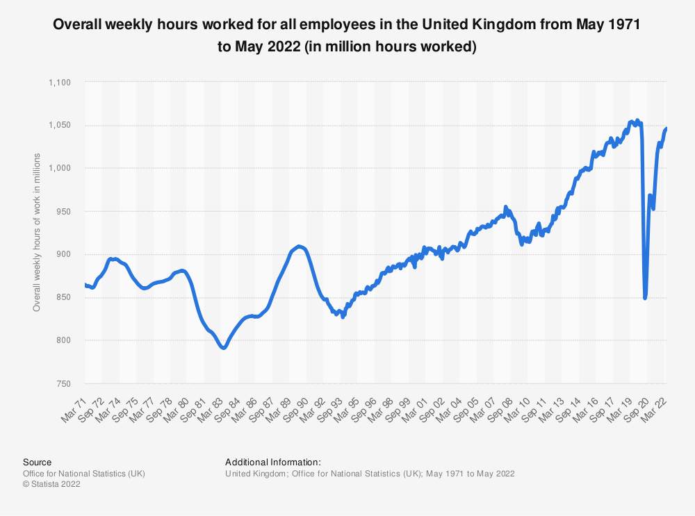 Statistic: Overall weekly hours worked for all employees in the United Kingdom from March 1971 to October 2020 (in million hours worked) | Statista