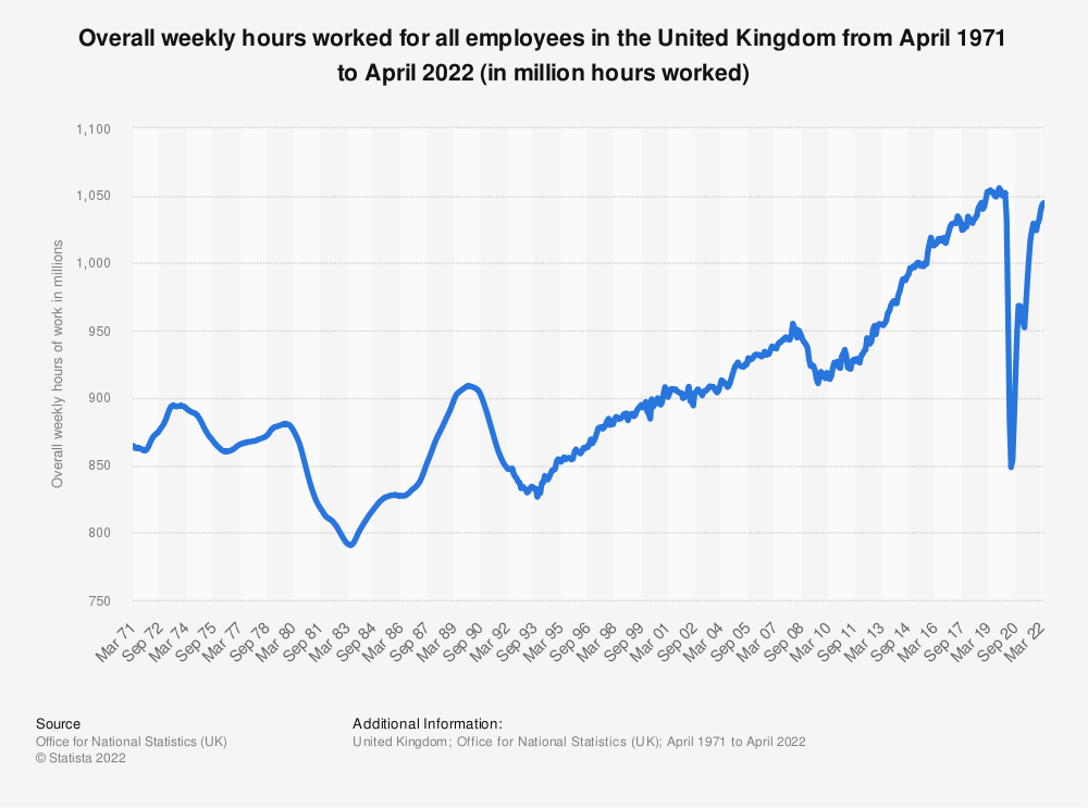Statistic: Total of average weekly hours of work for all employees in the United Kingdom (UK) from November 2016  to November 2018, by gender (in millions) | Statista