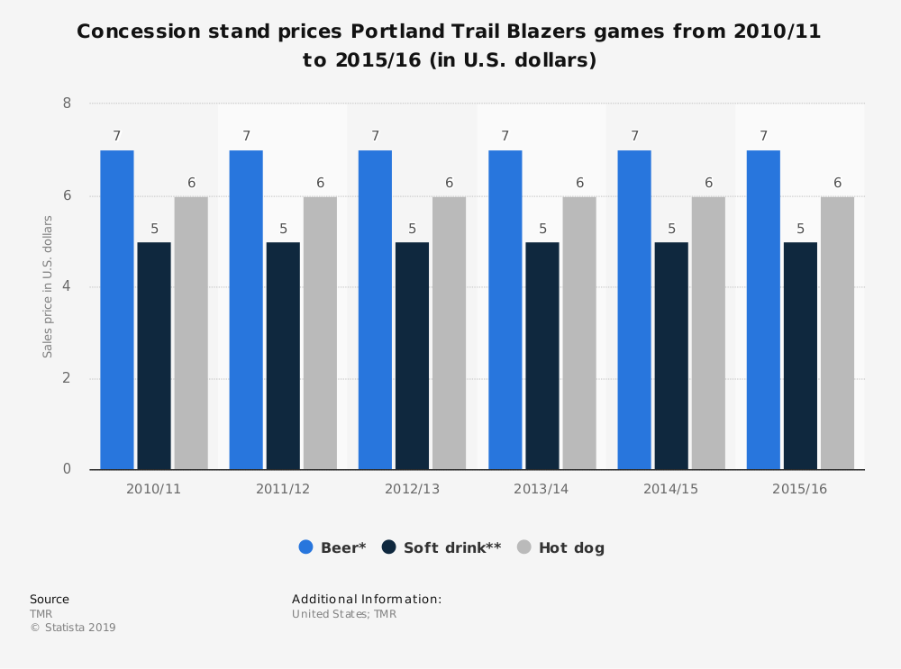 Statistic: Concession stand prices Portland Trail Blazers games from 2010/11 to 2015/16 (in U.S. dollars) | Statista