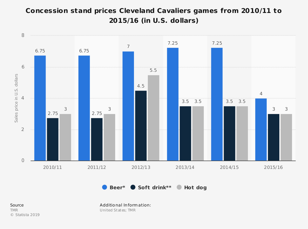 Statistic: Concession stand prices Cleveland Cavaliers games from 2010/11 to 2015/16 (in U.S. dollars) | Statista