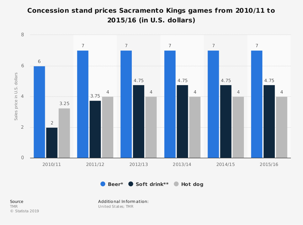 Statistic: Concession stand prices Sacramento Kings games from 2010/11 to 2015/16 (in U.S. dollars) | Statista