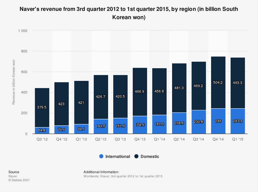 Statistic: Naver's revenue from 3rd quarter 2012 to 1st quarter 2015, by region (in billion South Korean won) | Statista