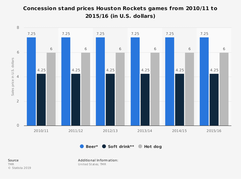Statistic: Concession stand prices Houston Rockets games from 2010/11 to 2015/16 (in U.S. dollars) | Statista