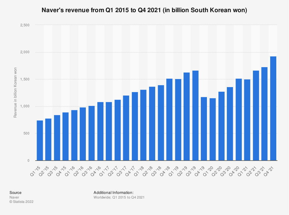 Statistic: Naver's revenue from 3rd quarter 2012 to 4th quarter 2017 (in billion South Korean won) | Statista