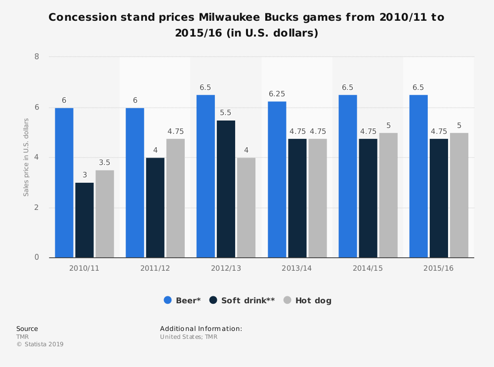 Statistic: Concession stand prices Milwaukee Bucks games from 2010/11 to 2015/16 (in U.S. dollars) | Statista