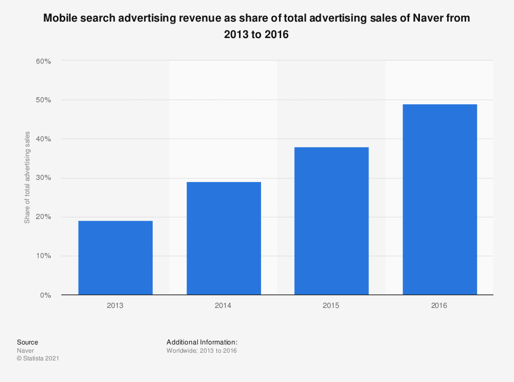 Statistic: Mobile search advertising revenue as share of total advertising sales of Naver from 2013 to 2016 | Statista
