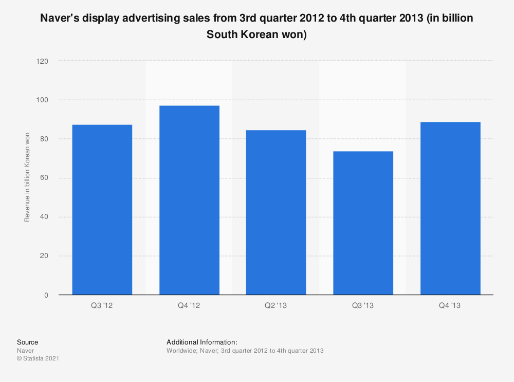 Statistic: Naver's display advertising sales from 3rd quarter 2012 to 4th quarter 2013 (in billion South Korean won) | Statista