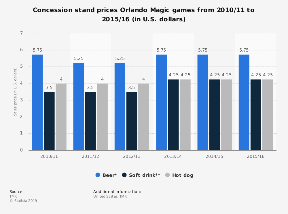 Statistic: Concession stand prices Orlando Magic games from 2010/11 to 2015/16 (in U.S. dollars)   Statista