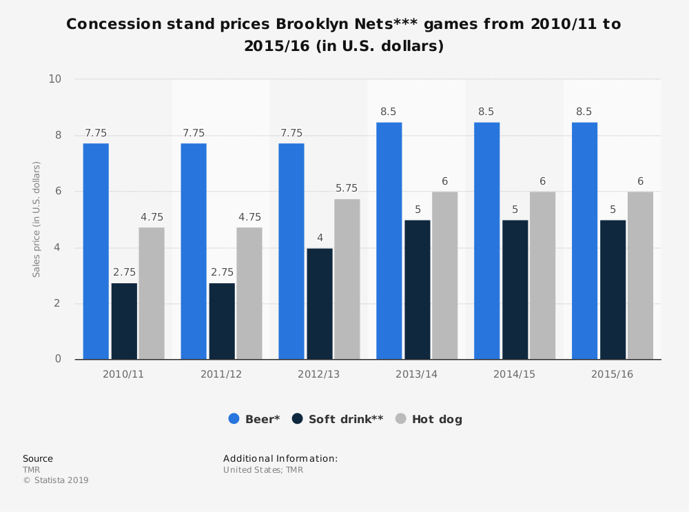Statistic: Concession stand prices Brooklyn Nets*** games from 2010/11 to 2015/16 (in U.S. dollars) | Statista