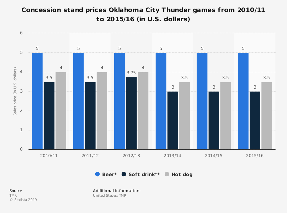 Statistic: Concession stand prices Oklahoma City Thunder games from 2010/11 to 2015/16 (in U.S. dollars) | Statista