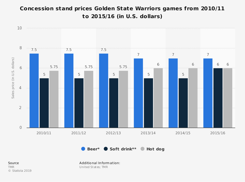 Statistic: Concession stand prices Golden State Warriors games from 2010/11 to 2015/16 (in U.S. dollars) | Statista