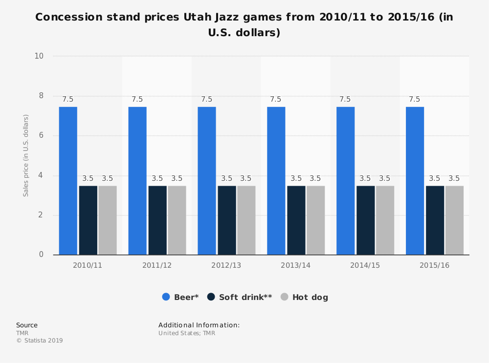 Statistic: Concession stand prices Utah Jazz games from 2010/11 to 2015/16 (in U.S. dollars) | Statista