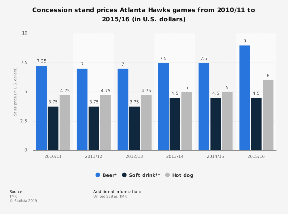 Statistic: Concession stand prices Atlanta Hawks games from 2010/11 to 2015/16 (in U.S. dollars) | Statista