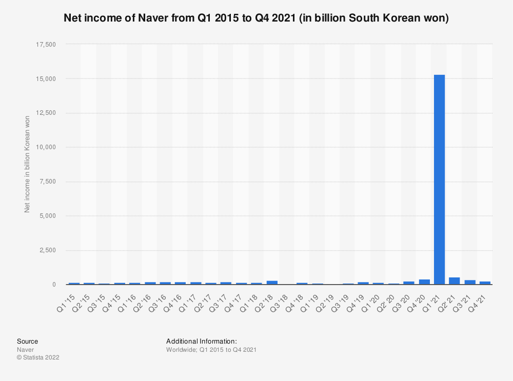 Statistic: Net income of Naver from first quarter 2015 to fourth quarter 2018 (in billion South Korean won) | Statista
