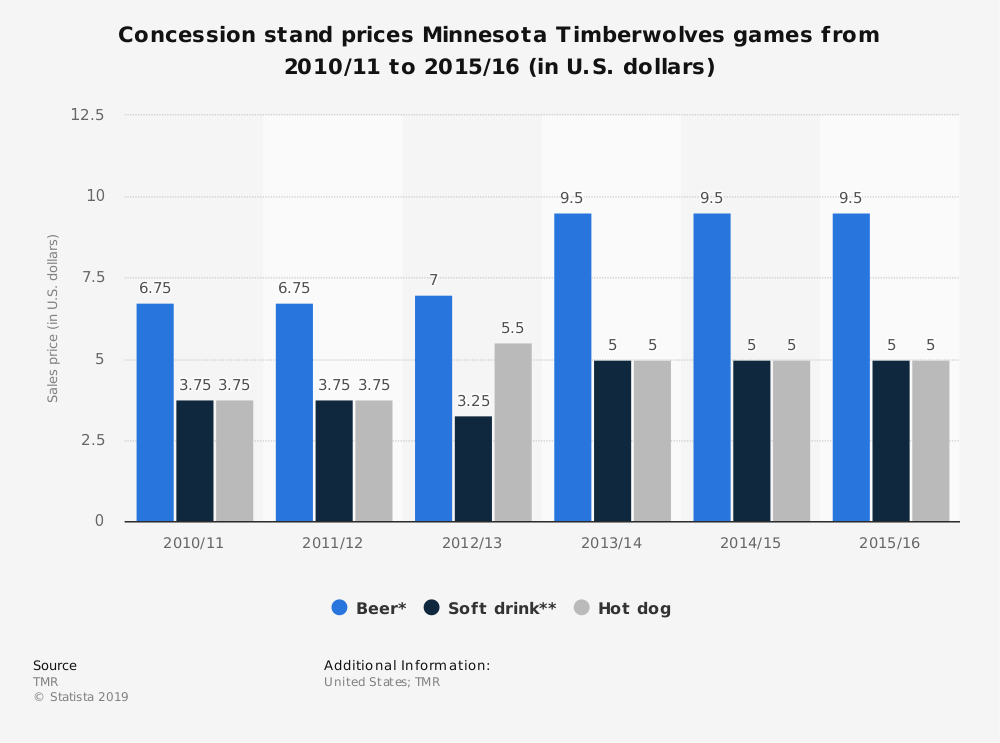 Statistic: Concession stand prices Minnesota Timberwolves games from 2010/11 to 2015/16 (in U.S. dollars)   Statista
