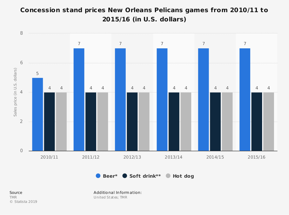 Statistic: Concession stand prices New Orleans Pelicans games from 2010/11 to 2015/16 (in U.S. dollars) | Statista